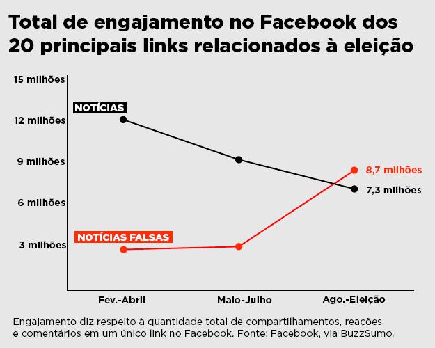 Nos EUA, notícias falsas ultrapassam jornalismo em engajamento no Facebook