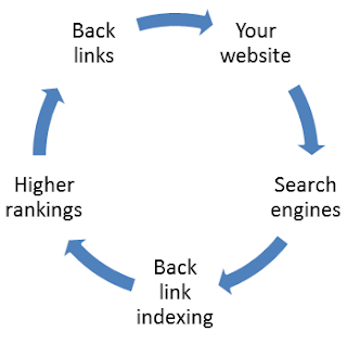 back linking for seo
