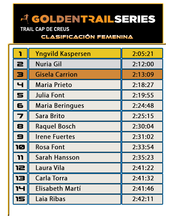 Golden Trail Series - Trail Cap de Creus - Clasificación Femenina