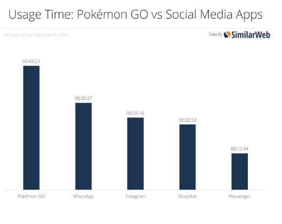 La App Pokemon Go incrementa el valor de Nintendo