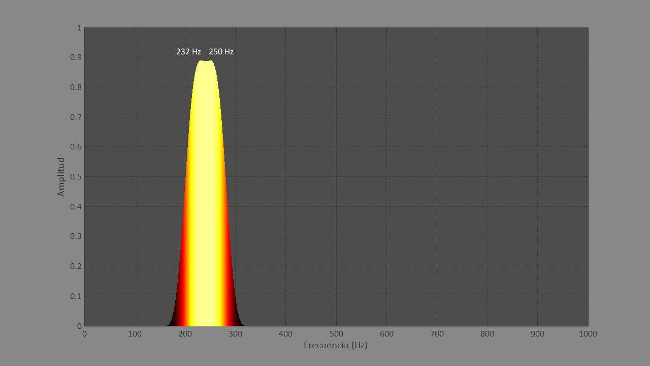 Figura 7. Gráfica del análisis frecuencial de dos sonidos simples de 50 milisegundos.