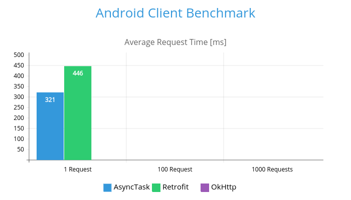 Sajith's Blogspot: Android Client Benchmark AsyncTask