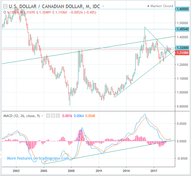 USDCAD (US Dollar to Canadian Dollar Rate) Price Long Term Forecast: BUY