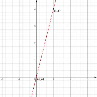 Cara Mengambar Garis 4x – y > 0