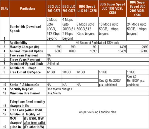BSNL introduces New Unlimited Broadband plan offers 16Mbps