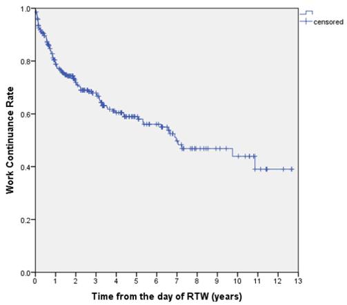 図:脳卒中からの復職後の仕事継続率