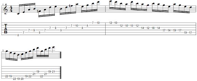 tétrades de guitarra, como improvisar na guitarra
