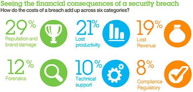 Financial consequences of a securitybreach