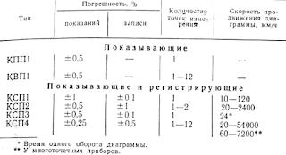 Основные характеристики автоматических потенциометров