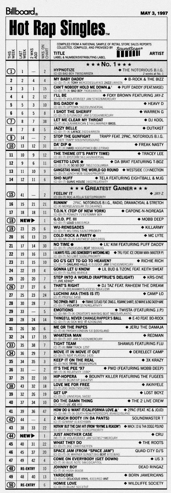 Billboard: Hot Rap Singles (May 3, 1997) Soundscan