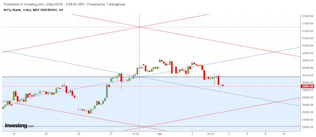 Banknifty Hourly Candlestick Vedic Chart