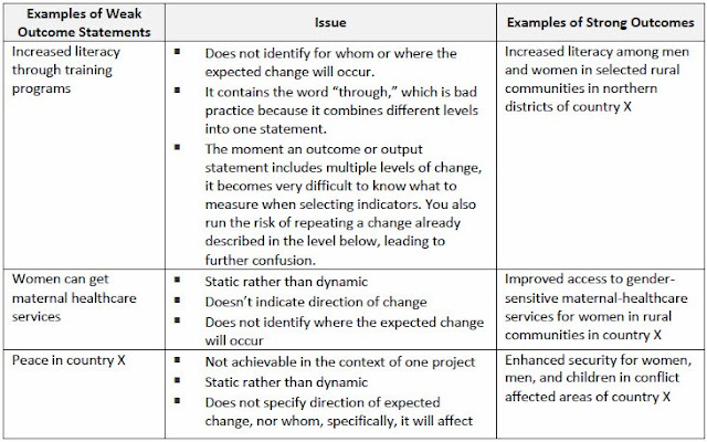 A table listing weak Outcome statements with the problems, and how to rephrase them as strong Outcome statements