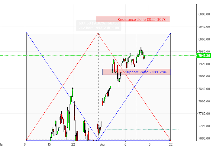 Nasdaq Composite Support and Resistance on 11 April