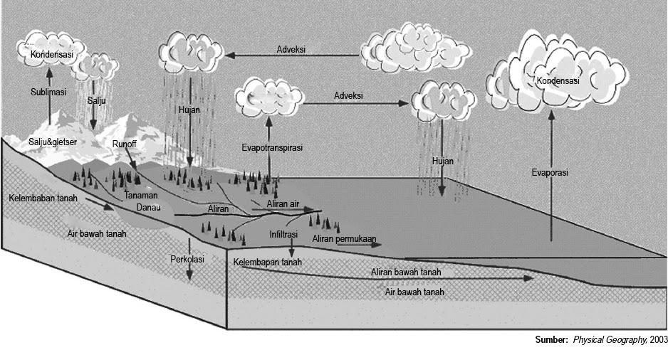 Hidrosfer  Siklus Hidrologi Air Tanah Sungai Danau