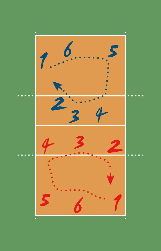 Macam Macam Permainan Bola Voli : macam, permainan, Macam, Posisi, Pemain, Lengkap, Penjelasan, Gambar, MARKIJAR.Com