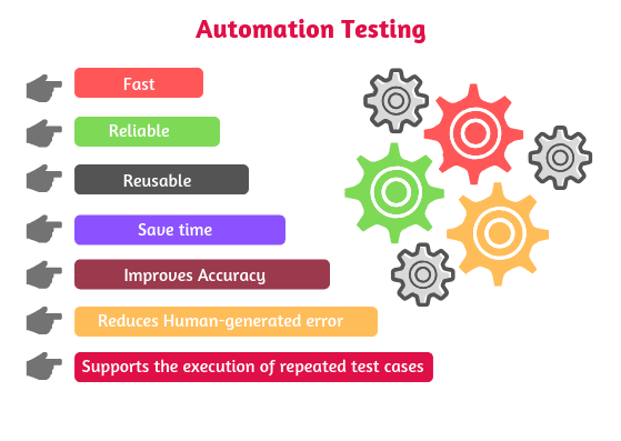 Automation Testing, Disadvantages of automation testing, Manual testing vs Automation testing