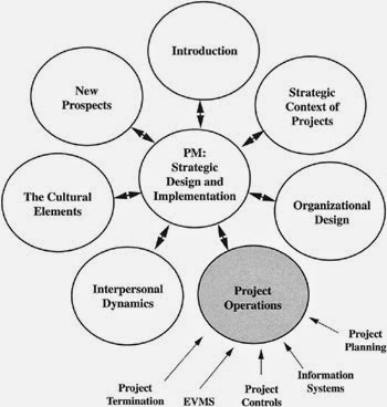 Itil Service Management Support Details For Software  pany furthermore 0000042967 furthermore Coit Portfolio Performance besides U Holder Sb F 100 129528 besides Work Breakdown Structure In Project. on quality management system scope