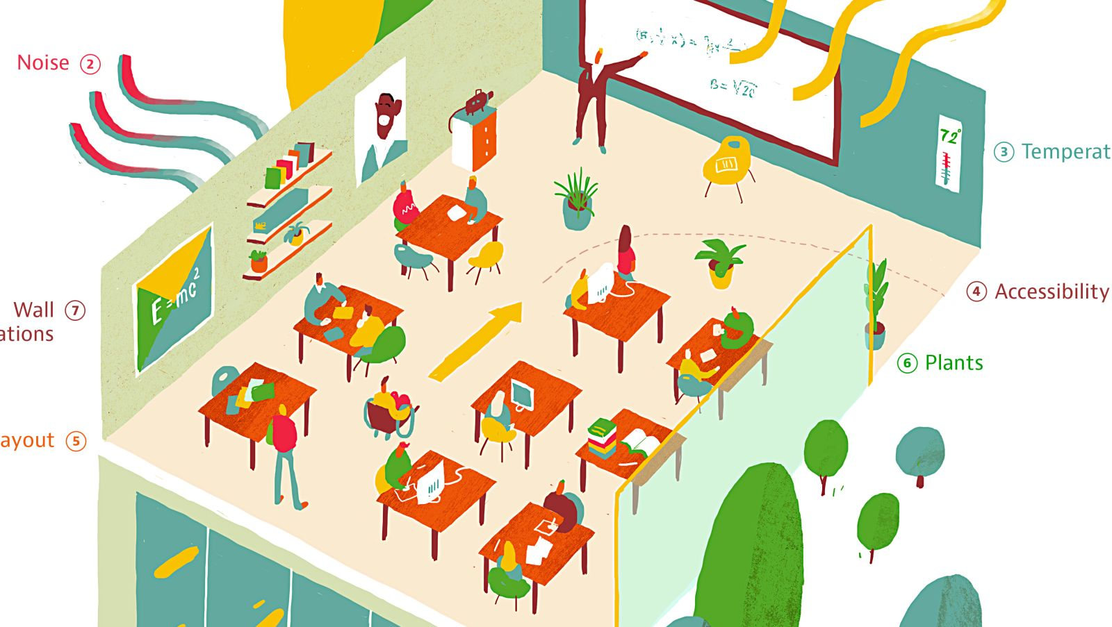 Classroom Design Effect On Learning ~ Mikael powell research initiatives