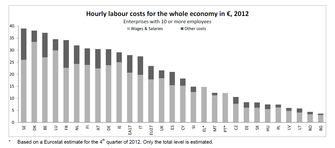 Euronomist: Are labour costs all that matters in reducing