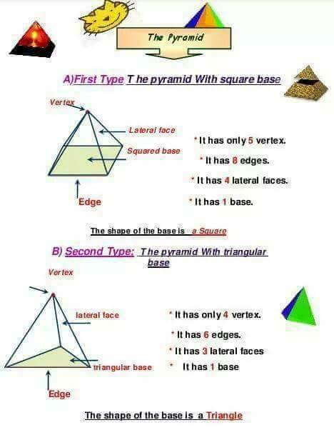 شرح المجسمات solids ماث الصف الثاني ترم اول 8
