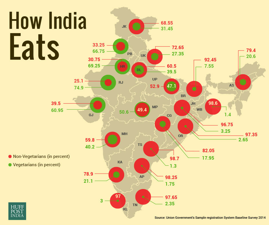 How India Eats (vegetarianism by state)