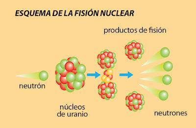 Instalaciones electricas residenciales - esquema de fision nuclear