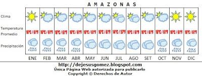 Imagen con el promedio del clima en el Amazonas por Jesus Gómez