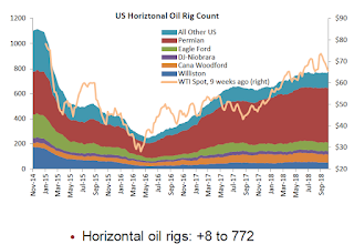 Oil Rigs Increase Sharply