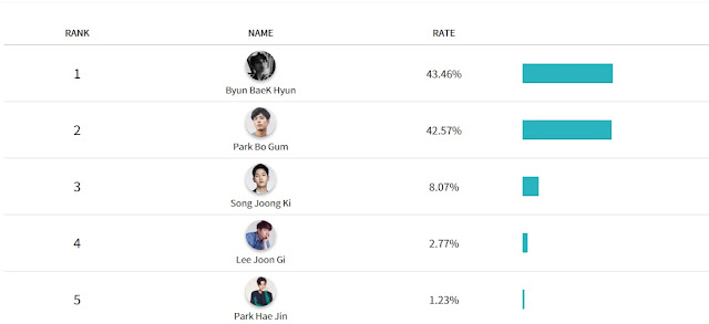 Hasil_Vote_Category_Actor_Asia_Artist_Awards