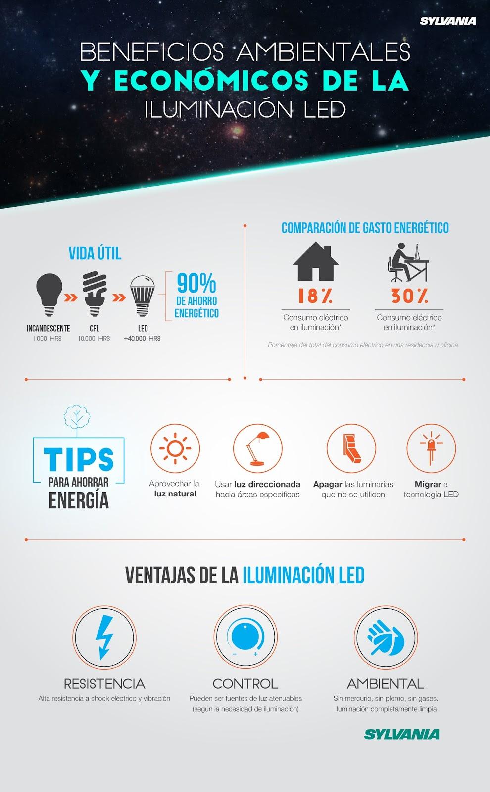 Beneficios ambientales y económicos de la iluminación led (Infografía)