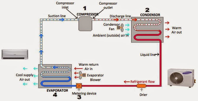 How Inverter Air Conditioning Works  Learn From Panasonic