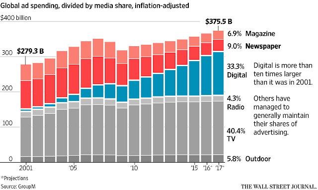 chart global ad spend media shift inflation adjusted