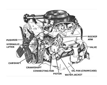 on a gasoline engine, gasoline is burned to acquire thermal energy  this  energy is further used to perform mechanical movement  the working  principle of a
