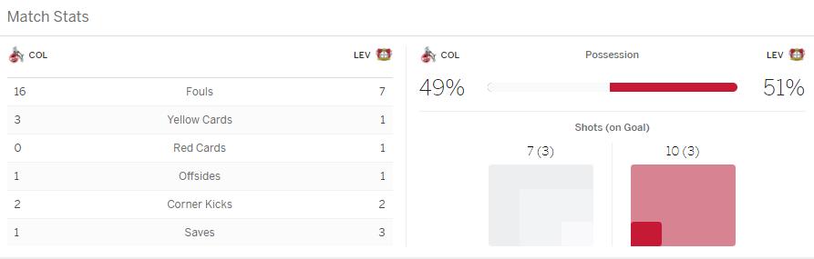 แทงบอลออนไลน์ ไฮไลท์ เหตุการณ์การแข่งขัน โคโลญจน์ vs เลเวอร์คูเซ่น