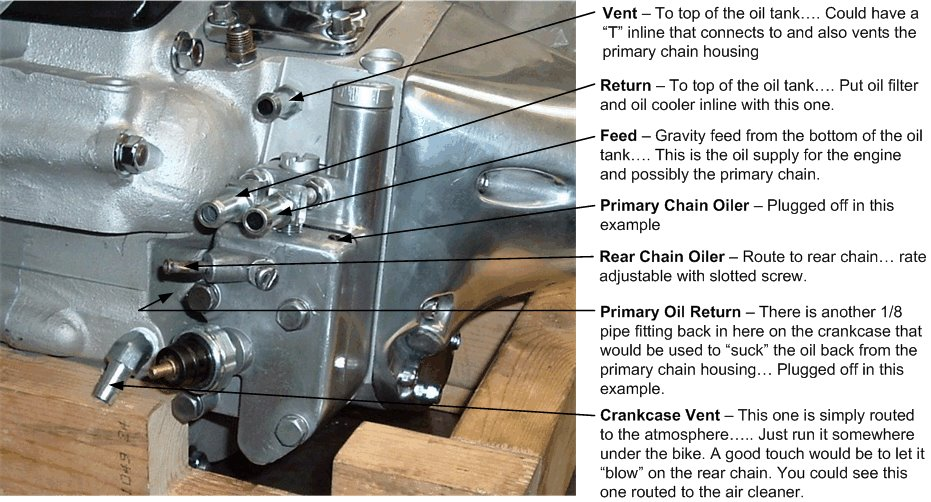 Harley EVO oil pump line hook up and routing | MotoMessiah