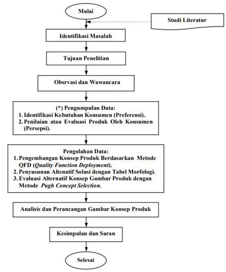 Fatah kemal hasan flow chart metodologi penelitian agar lebih mempermudah dalam membacanya maka disajikan dalam bentuk gambar diagram alir sebagai berikut 32 langkah langkah dalam penelitian ccuart Image collections