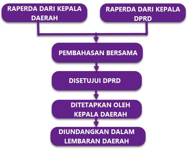 Proses Pembuatan Peraturan Perundang-undangan Indonesia ...