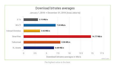 Kartu Internet Tercepat di Indonesia 2018
