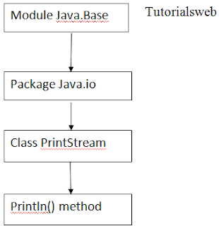 Java Println