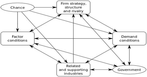 Analisis Industri Pariwisata dan Industri Kreatif Nasional dengan Teori Diamond Model M.E. Porter
