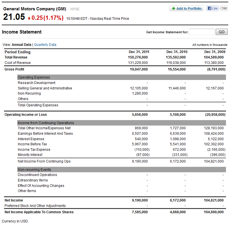 2012 bpc financial template - political calculations is gm headed back to bankruptcy