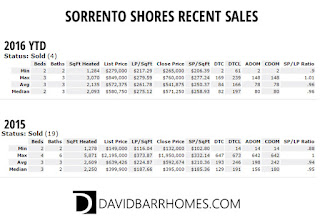 Sorrento Shores recent real estate sales