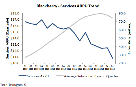 Blackberry - Services Revenue