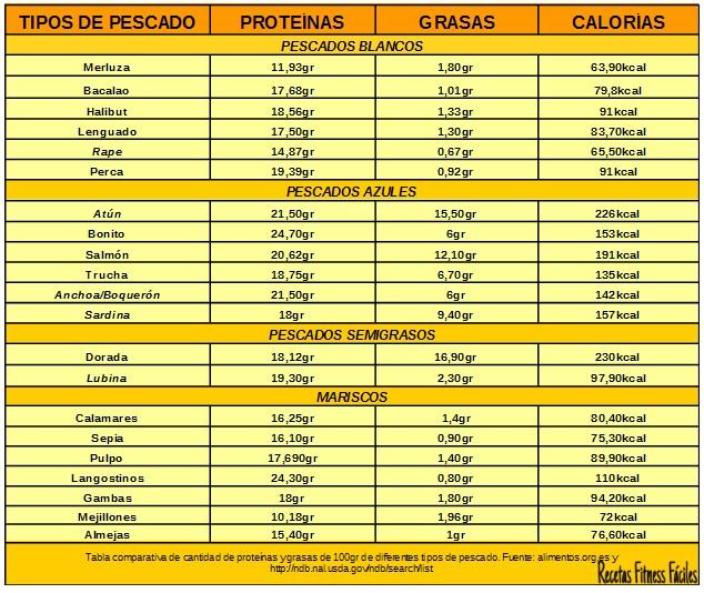 Tabla comparativa de prote nas en diferentes alimentos ii pescados recetas fitness f ciles - Tabla de los alimentos y sus calorias ...