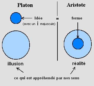 Idée et forme par Platon et Aristote