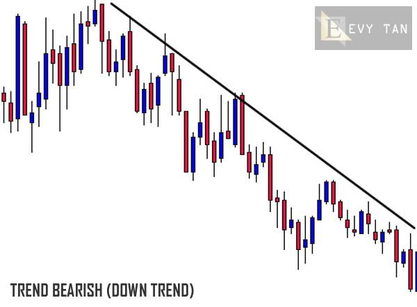 Grafik - Market Bearish - EvyTan