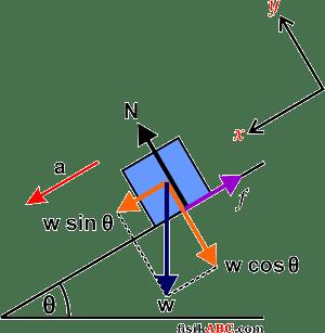 Contoh soal gerak benda di bidang miring dan pembahasannya fisikabc contoh soal dan pembahasan gerak benda di bidang miring ccuart Images