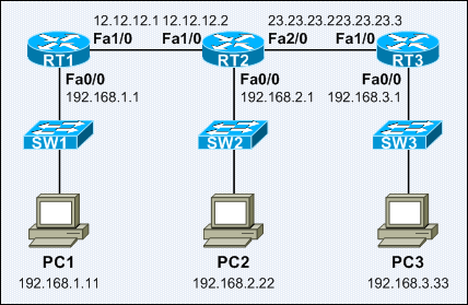 itcertnotes -: IP Multicast Routing Lab