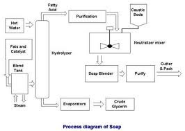 Chemistry Assignment     Soap    and    Detergent