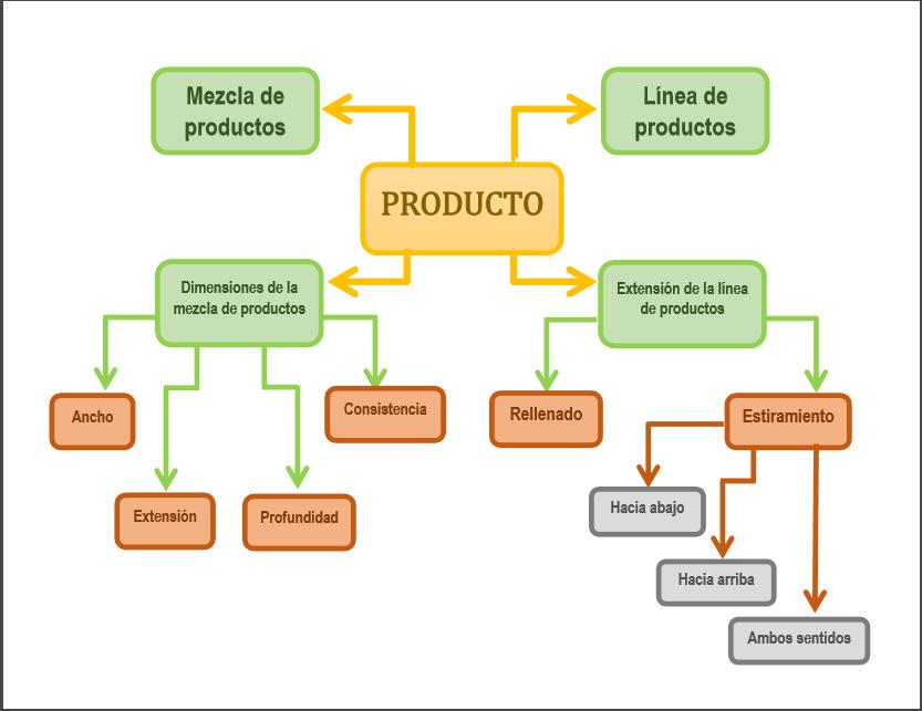 Línea y mezcla de productos ~ Mezcla de mercadotecnia 6729703cb1a